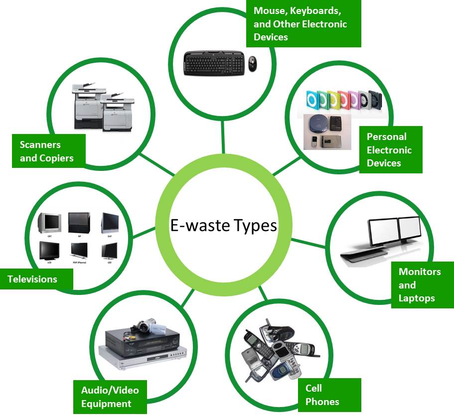 Waste management of electronic devices